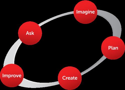 مراحل عمليات التصميم الهندسي EDP